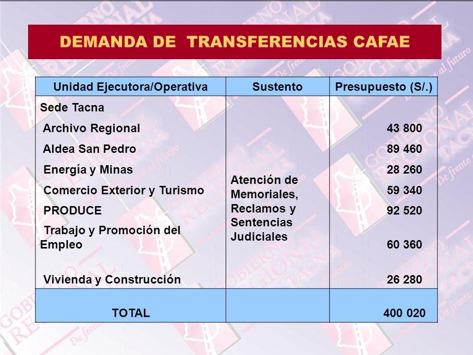 DEMANDA DE TRANSFERENCIAS CAFAE Unidad Ejecutora/Operativa