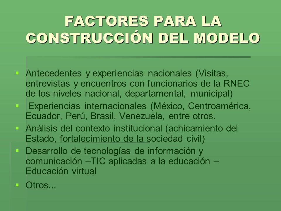 FACTORES PARA LA CONSTRUCCIÓN DEL MODELO
