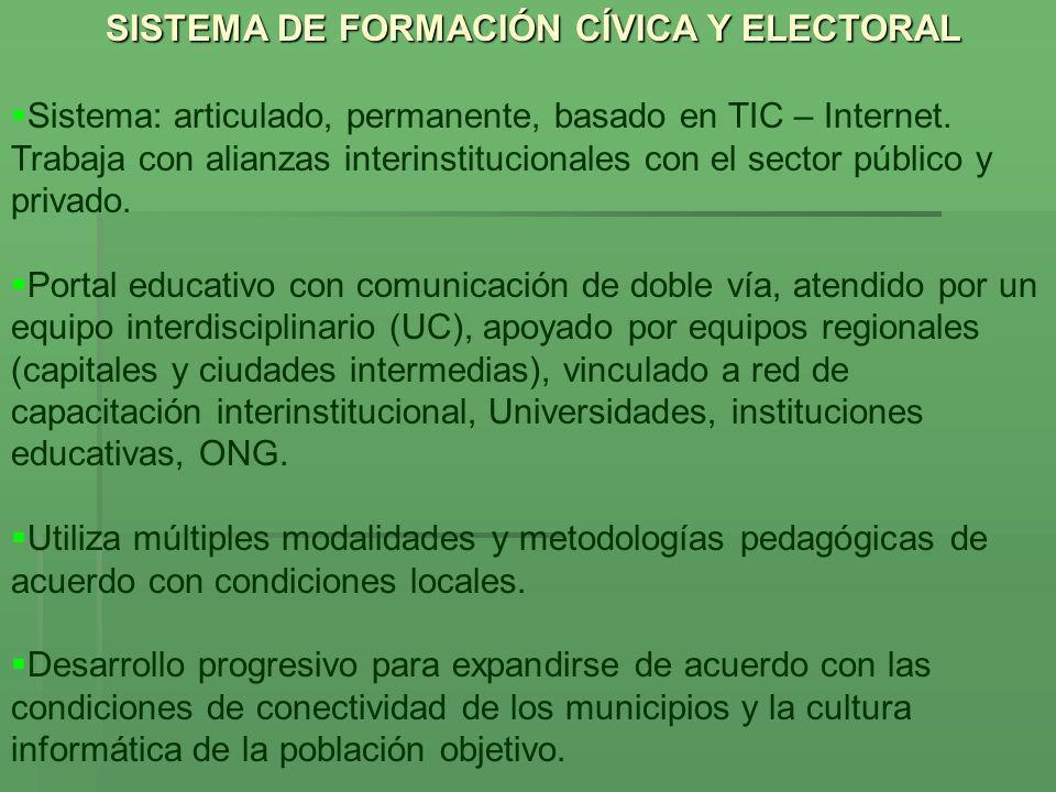 SISTEMA DE FORMACIÓN CÍVICA Y ELECTORAL