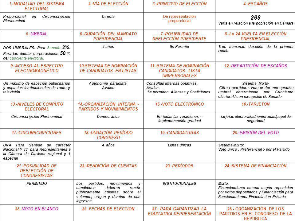 268 1.-MODALIAD DEL SISTEMA ELECTORAL 2.-VÍA DE ELECCIÓN