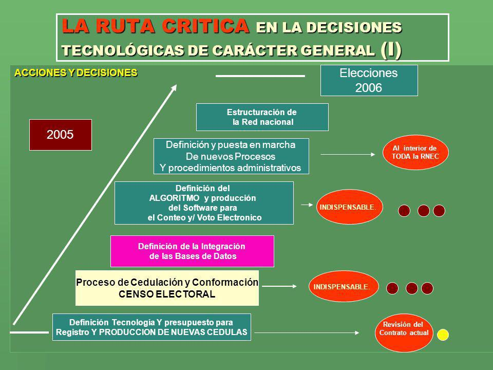 LA RUTA CRITICA EN LA DECISIONES TECNOLÓGICAS DE CARÁCTER GENERAL (I)