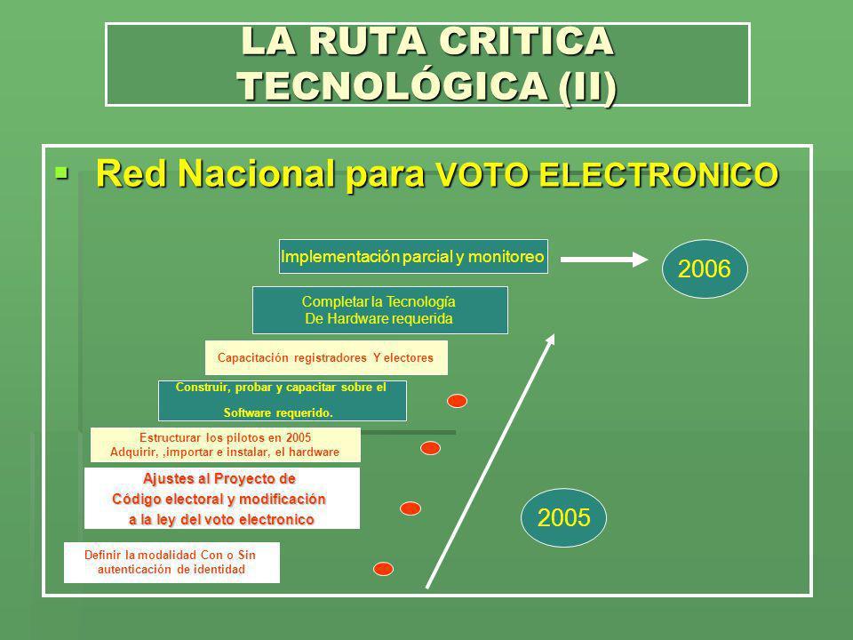 LA RUTA CRITICA TECNOLÓGICA (II)