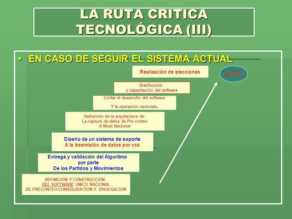 LA RUTA CRITICA TECNOLÓGICA (III)