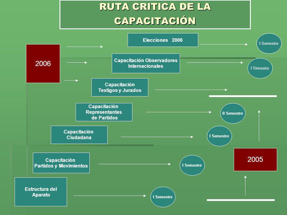 RUTA CRITICA DE LA CAPACITACIÓN
