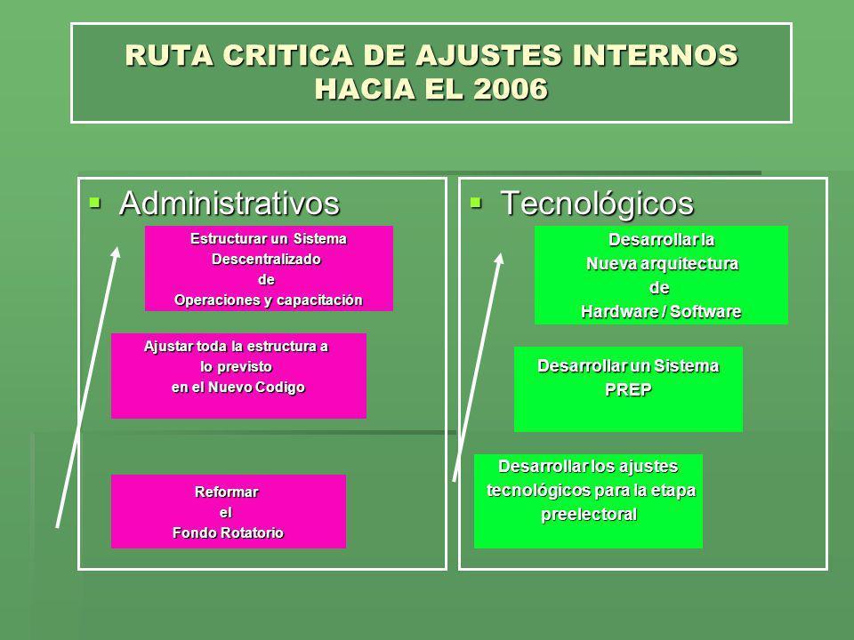RUTA CRITICA DE AJUSTES INTERNOS HACIA EL 2006