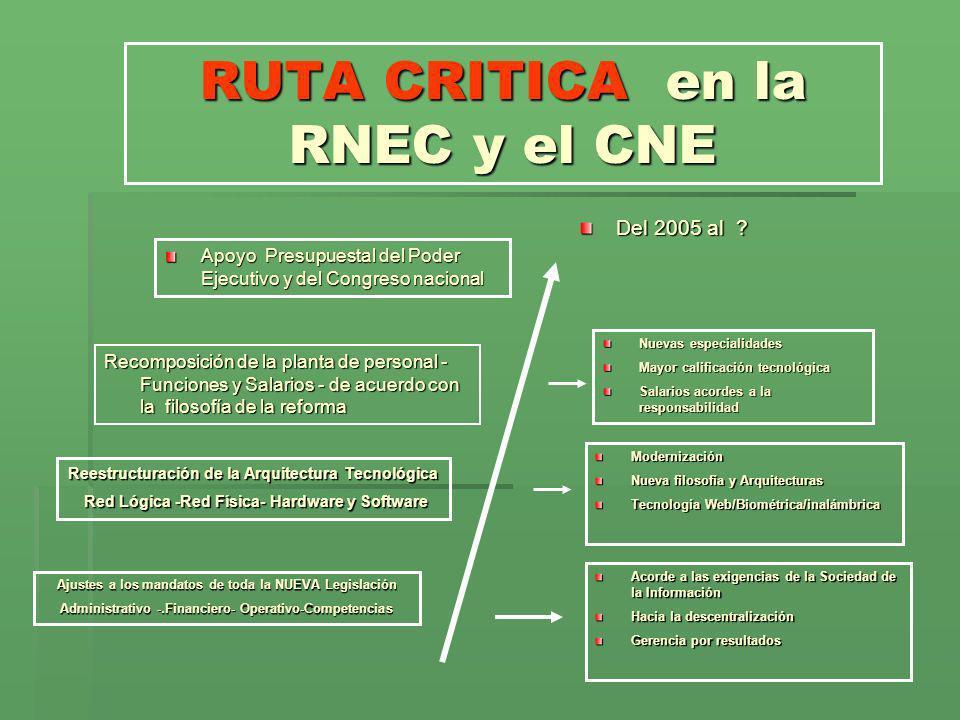 RUTA CRITICA en la RNEC y el CNE