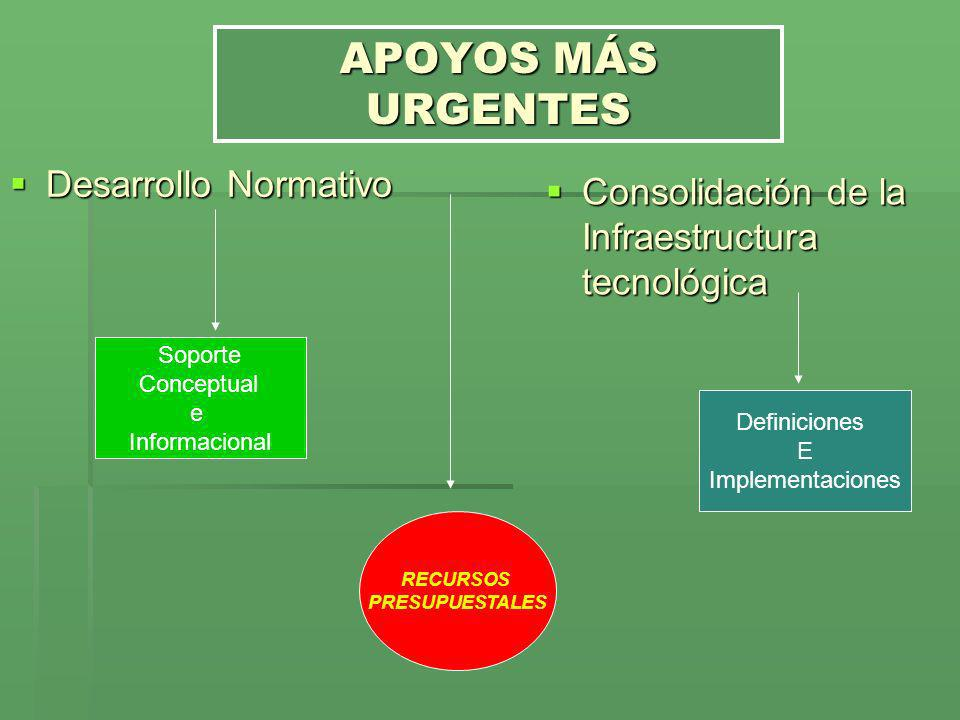 APOYOS MÁS URGENTES Desarrollo Normativo