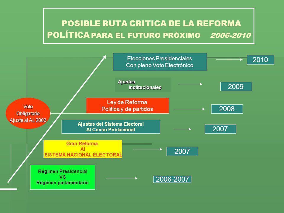 POSIBLE RUTA CRITICA DE LA REFORMA POLÍTICA PARA EL FUTURO PRÓXIMO 2006-2010