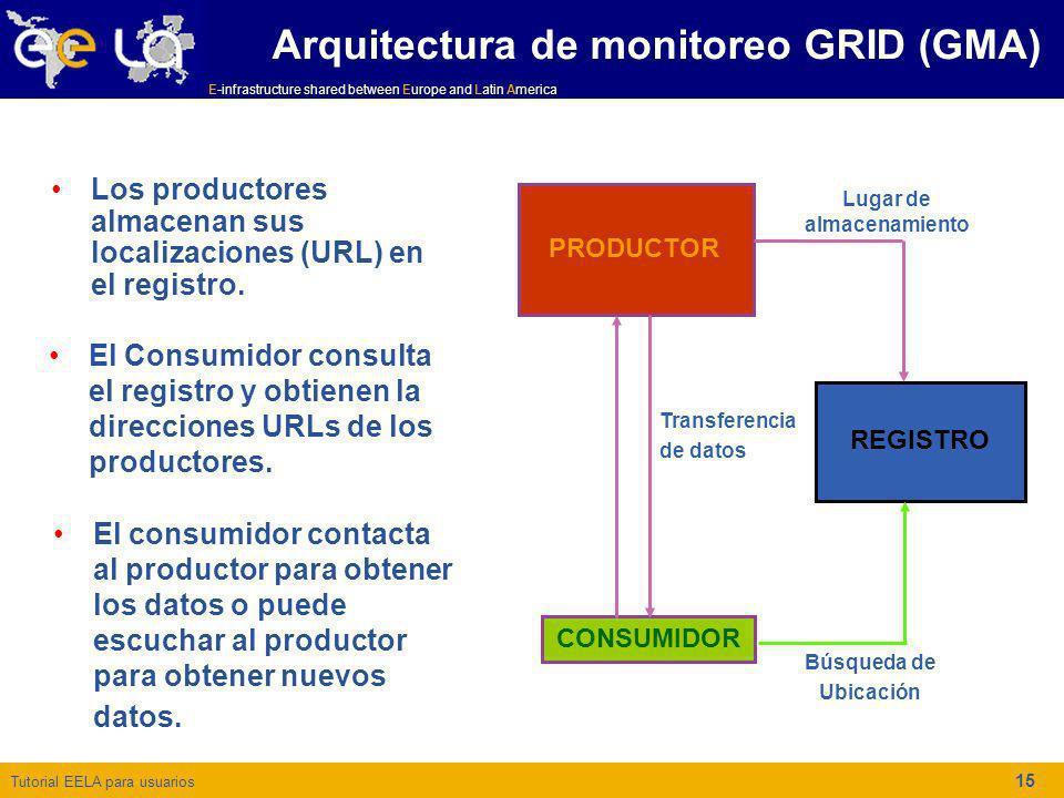 Arquitectura de monitoreo GRID (GMA)