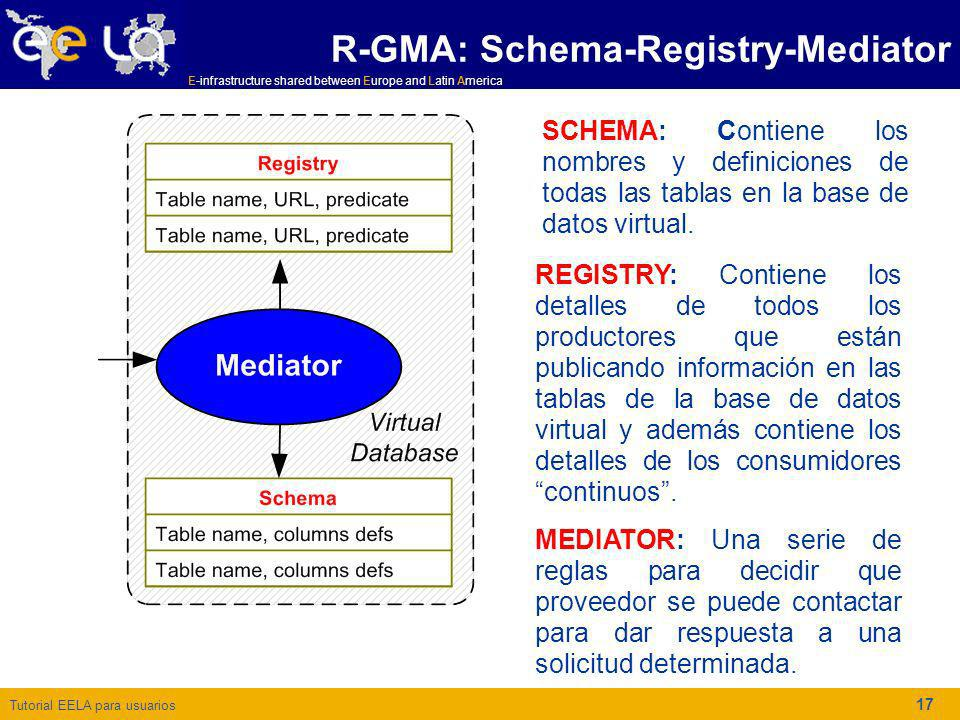 R-GMA: Schema-Registry-Mediator