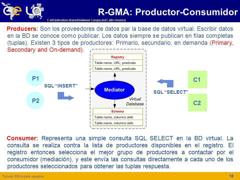 R-GMA: Productor-Consumidor