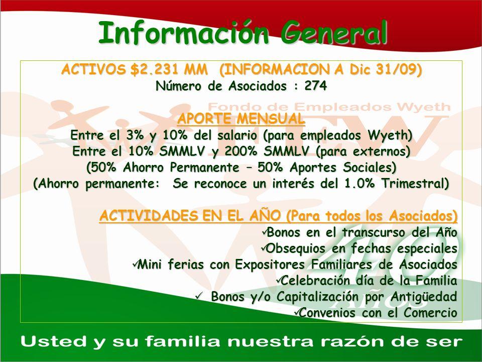 Información General ACTIVOS $2.231 MM (INFORMACION A Dic 31/09)