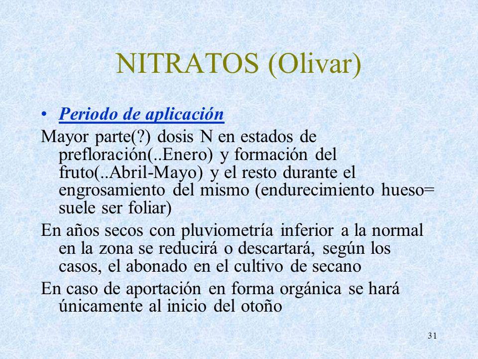 NITRATOS (Olivar) Periodo de aplicación