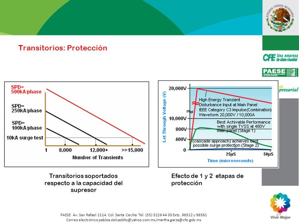Transitorios soportados respecto a la capacidad del supresor