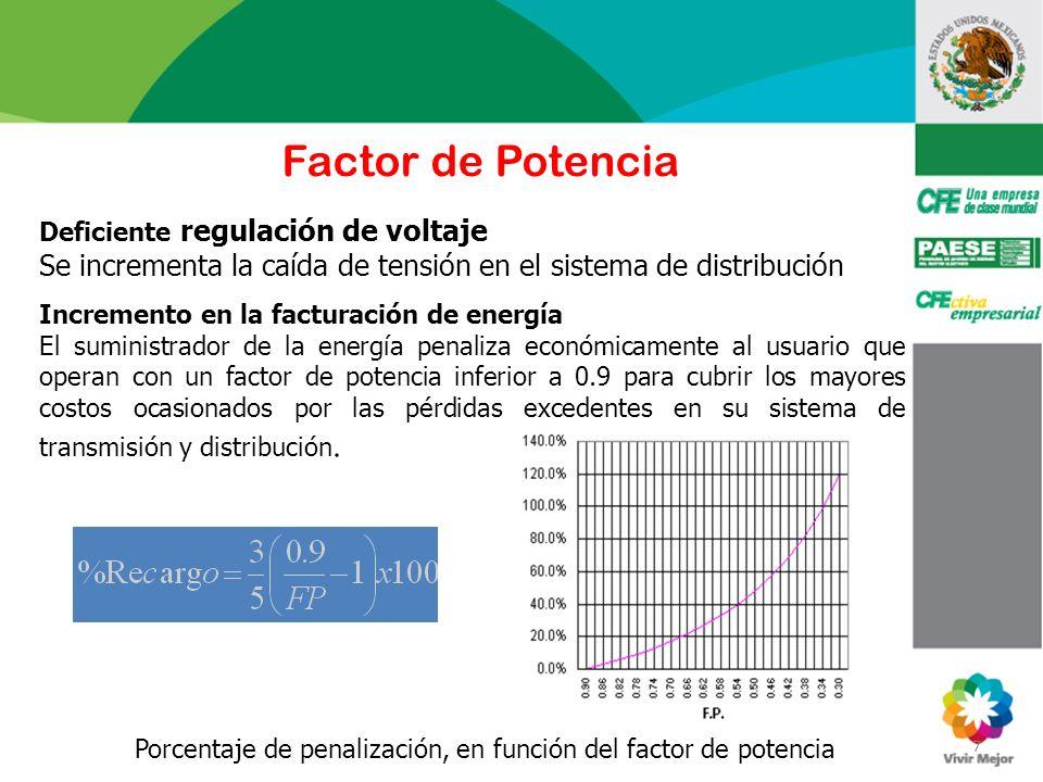 Factor de Potencia Deficiente regulación de voltaje. Se incrementa la caída de tensión en el sistema de distribución.