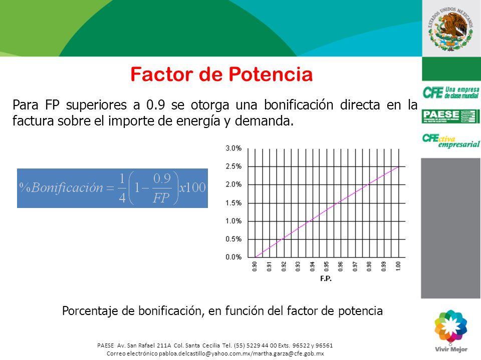 Factor de Potencia Para FP superiores a 0.9 se otorga una bonificación directa en la factura sobre el importe de energía y demanda.