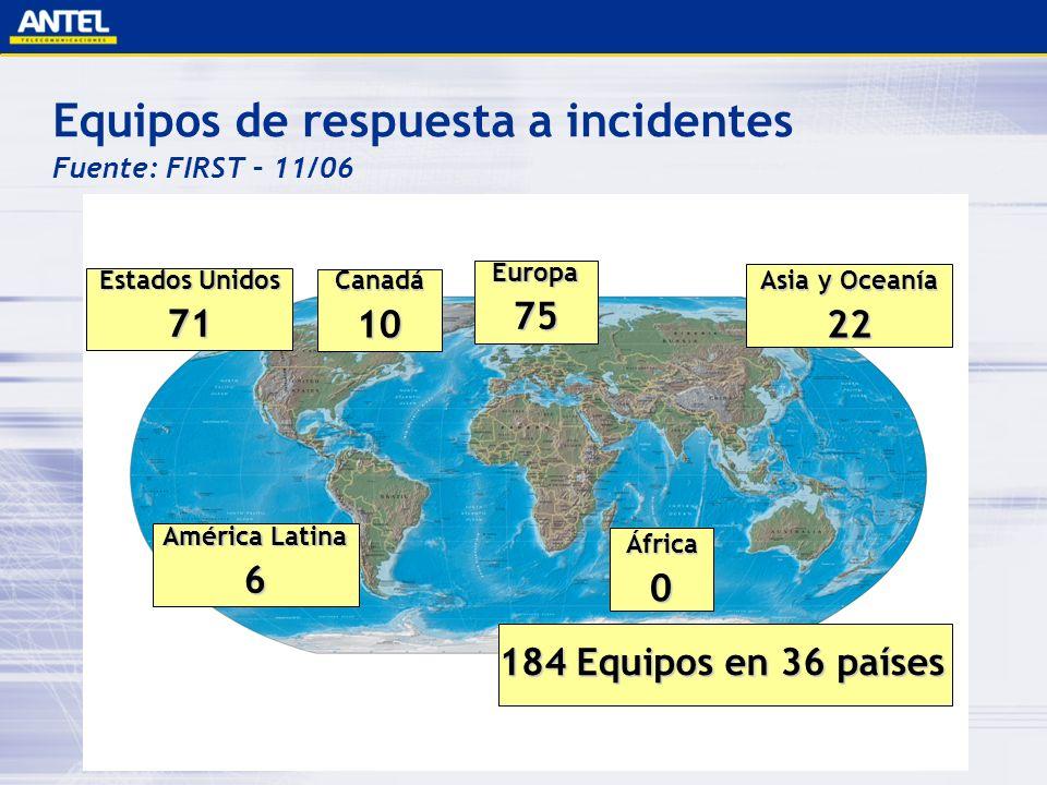 Equipos de respuesta a incidentes Fuente: FIRST – 11/06