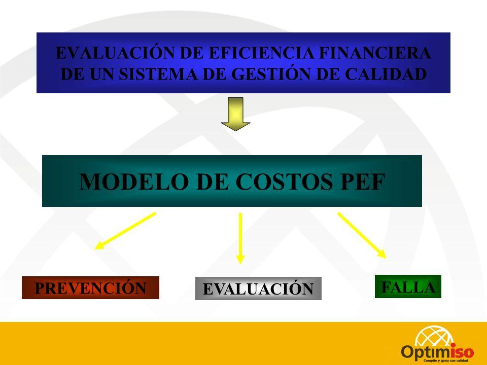EVALUACIÓN DE EFICIENCIA FINANCIERA DE UN SISTEMA DE GESTIÓN DE CALIDAD