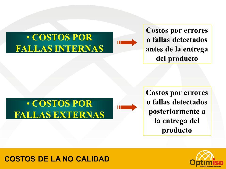 COSTOS POR FALLAS INTERNAS COSTOS POR FALLAS EXTERNAS