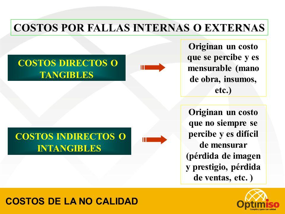 COSTOS POR FALLAS INTERNAS O EXTERNAS COSTOS DIRECTOS O TANGIBLES