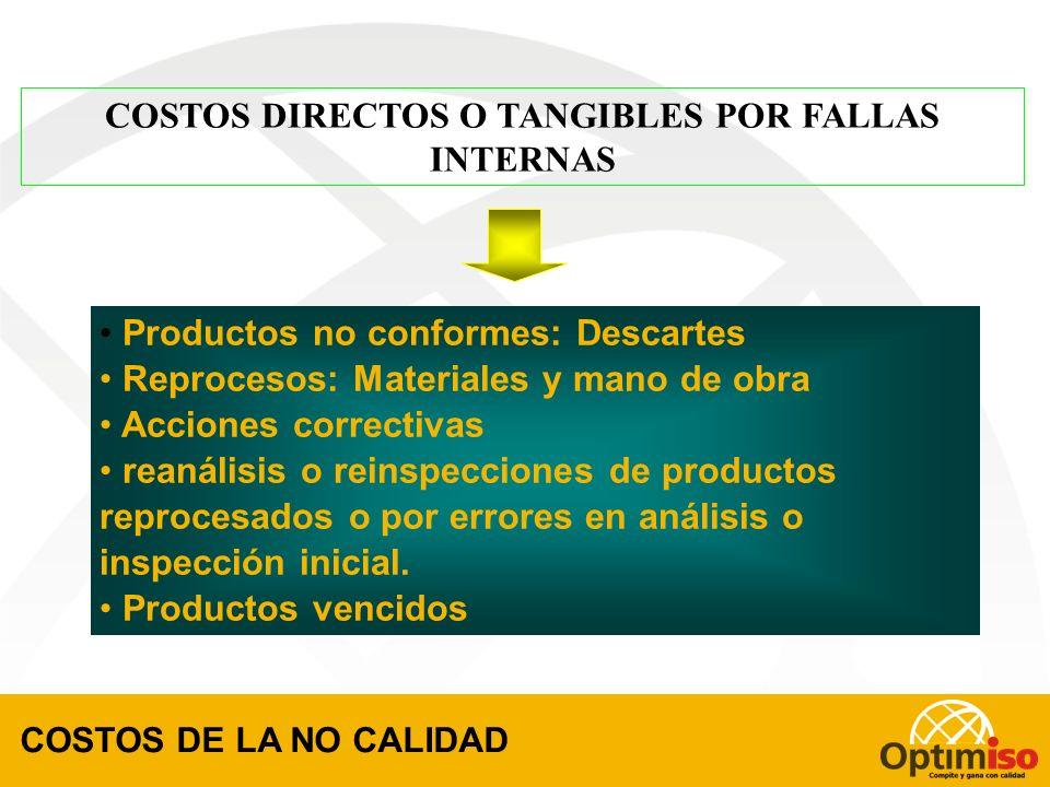 COSTOS DIRECTOS O TANGIBLES POR FALLAS INTERNAS