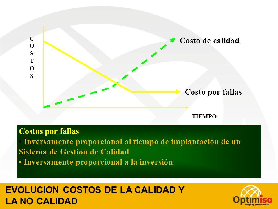 EVOLUCION COSTOS DE LA CALIDAD Y LA NO CALIDAD