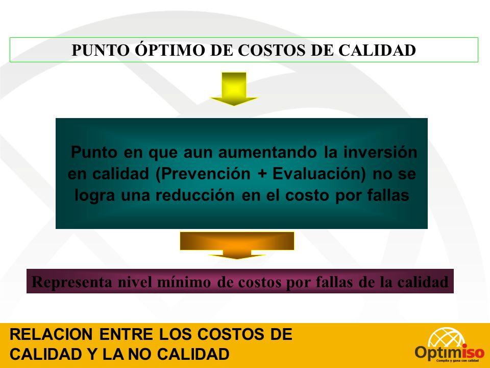 PUNTO ÓPTIMO DE COSTOS DE CALIDAD