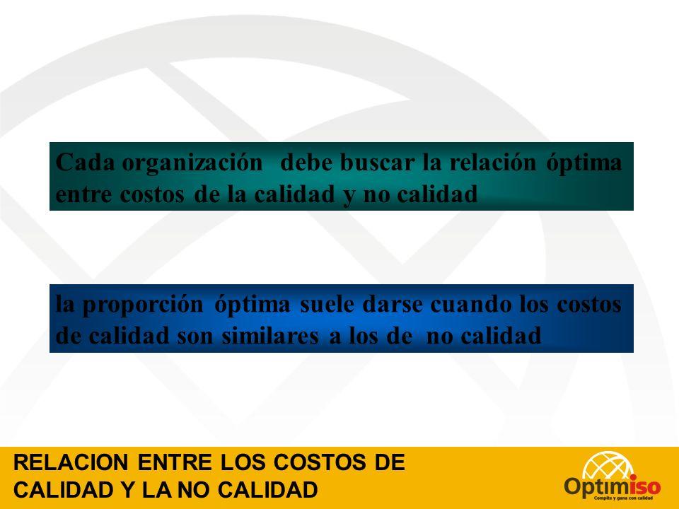 Cada organización debe buscar la relación óptima entre costos de la calidad y no calidad