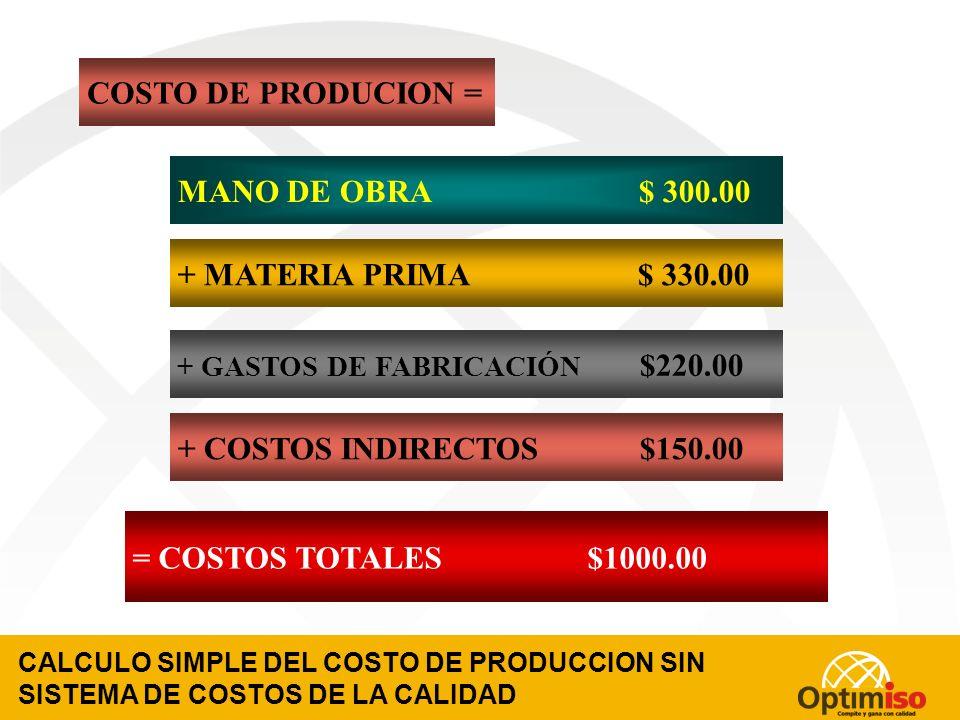 COSTO DE PRODUCION = MANO DE OBRA $ 300.00 + MATERIA PRIMA $ 330.00