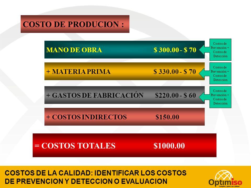 COSTO DE PRODUCION : = COSTOS TOTALES $1000.00