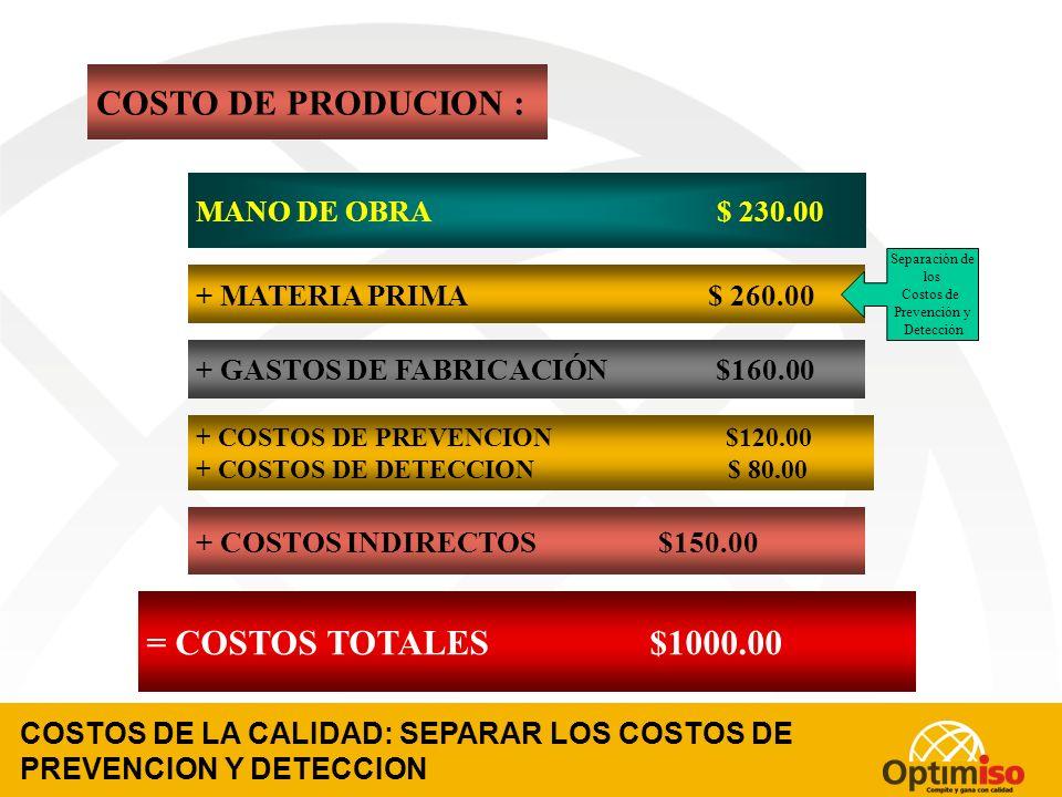 COSTO DE PRODUCION : = COSTOS TOTALES $1000.00 MANO DE OBRA $ 230.00