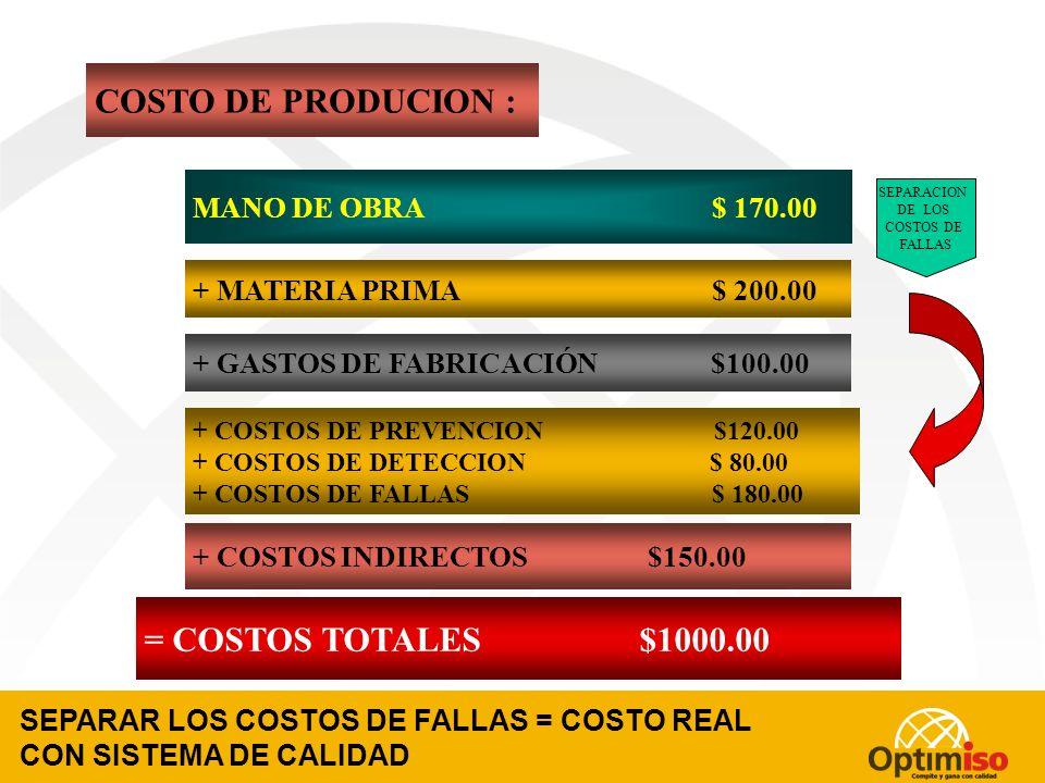 COSTO DE PRODUCION : = COSTOS TOTALES $1000.00 MANO DE OBRA $ 170.00