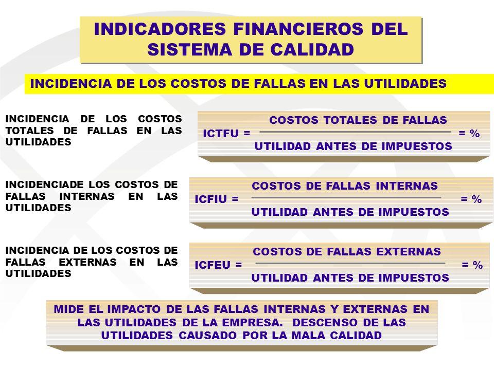 INDICADORES FINANCIEROS DEL SISTEMA DE CALIDAD