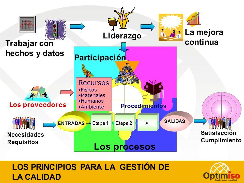 Los procesos La mejora Liderazgo continua Trabajar con hechos y datos