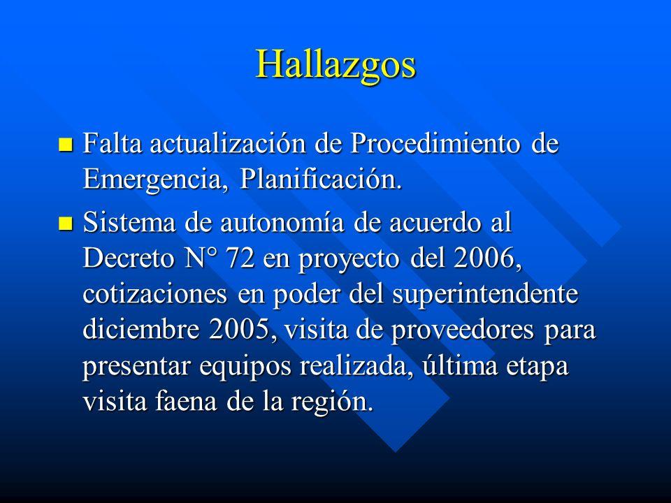 Hallazgos Falta actualización de Procedimiento de Emergencia, Planificación.