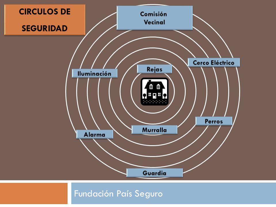 Fundación País Seguro CIRCULOS DE SEGURIDAD Comisión Vecinal