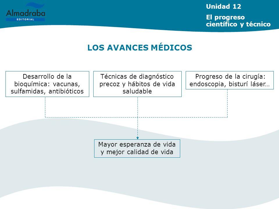 LOS AVANCES MÉDICOS Unidad 12 El progreso científico y técnico
