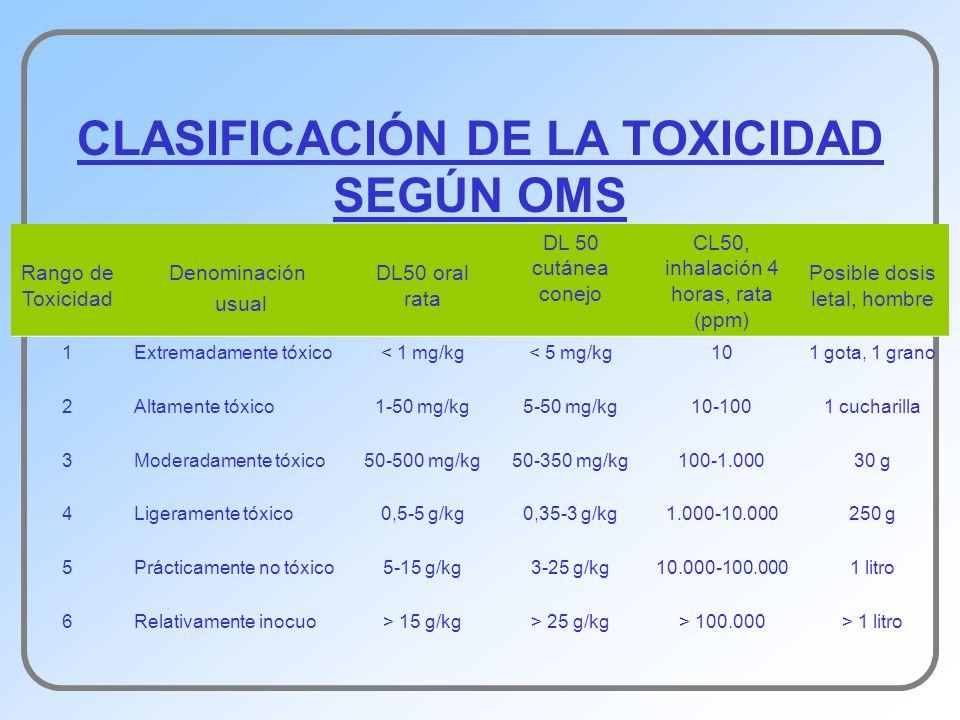 CLASIFICACIÓN DE LA TOXICIDAD SEGÚN OMS