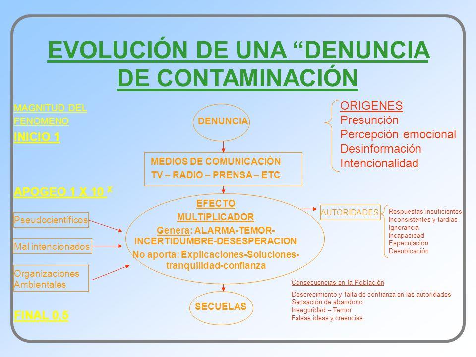 EVOLUCIÓN DE UNA DENUNCIA DE CONTAMINACIÓN