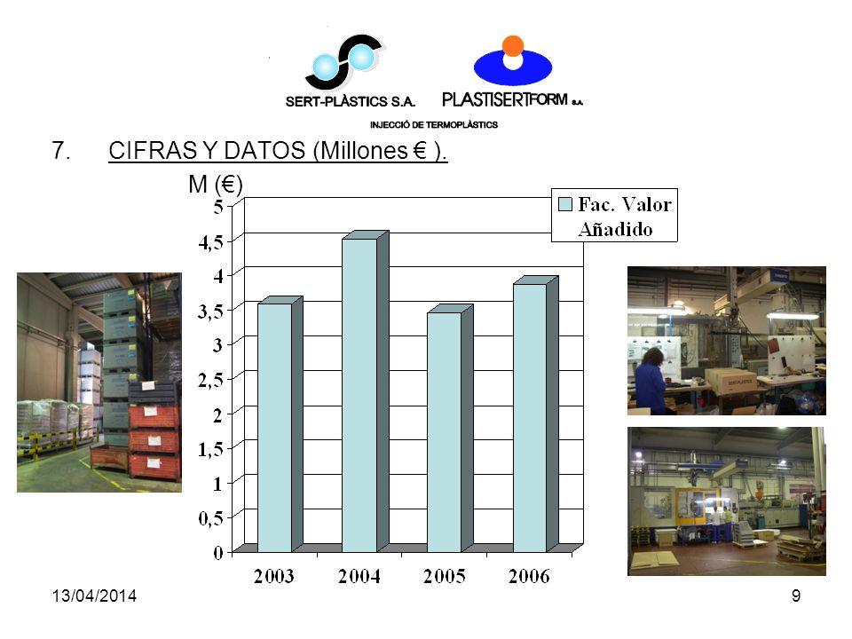 CIFRAS Y DATOS (Millones € ). M (€)
