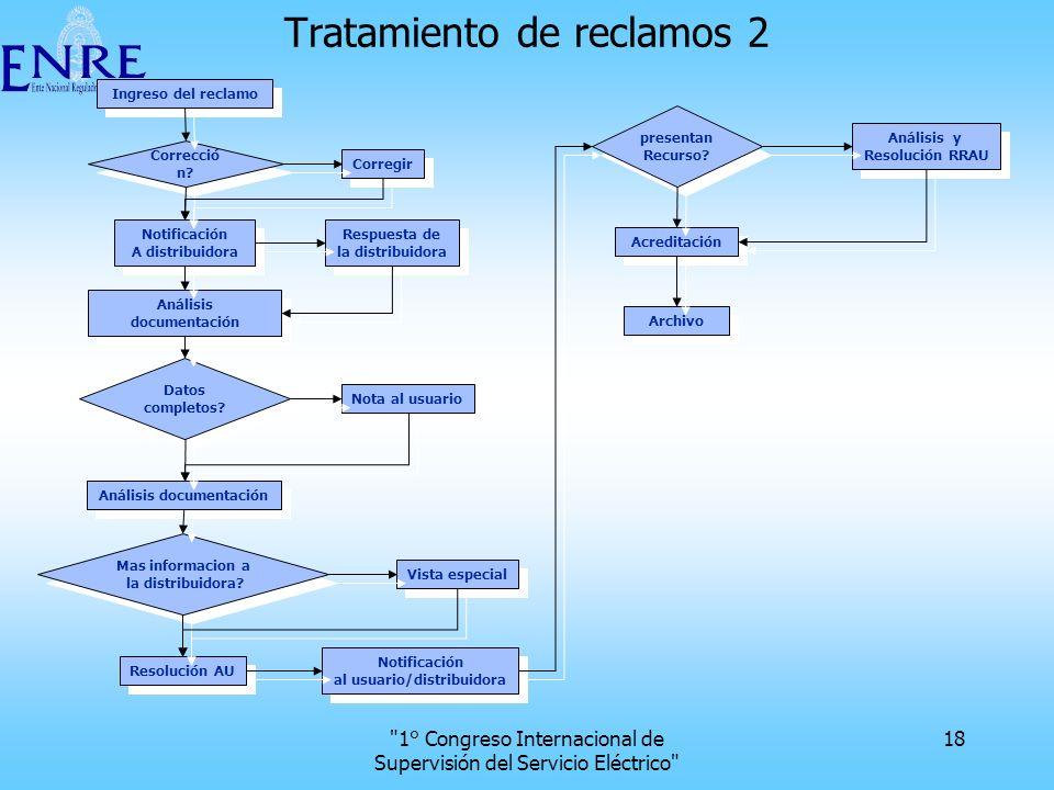 Tratamiento de reclamos 2