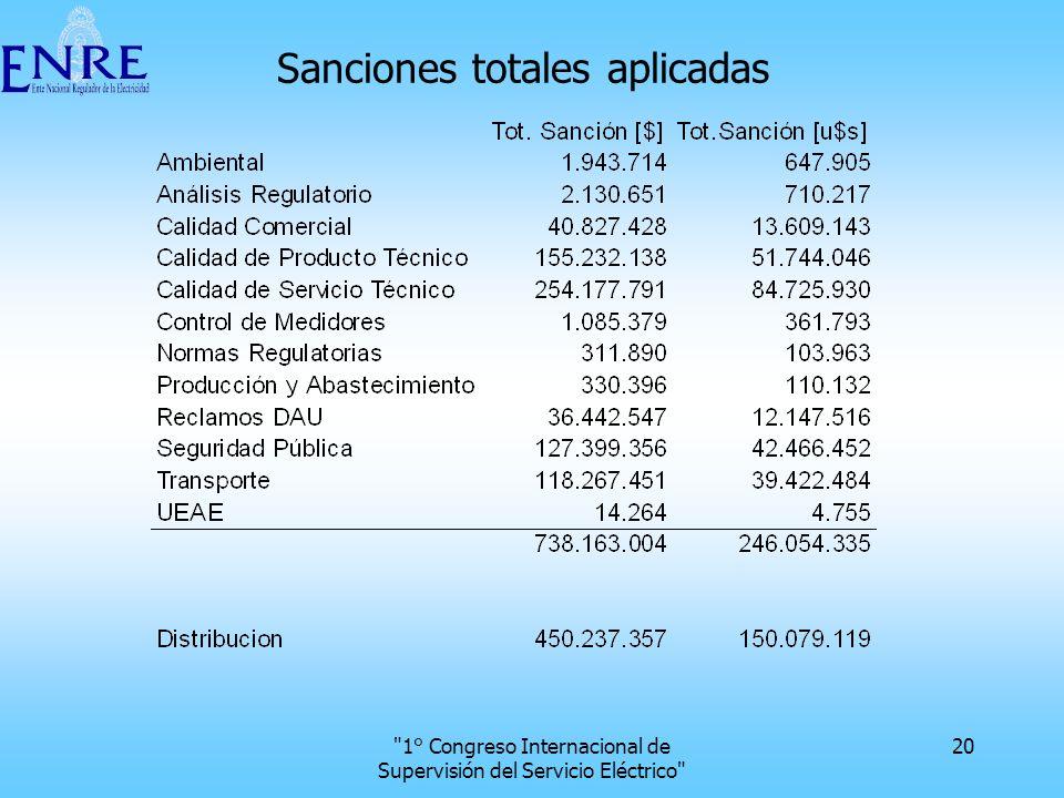 Sanciones totales aplicadas