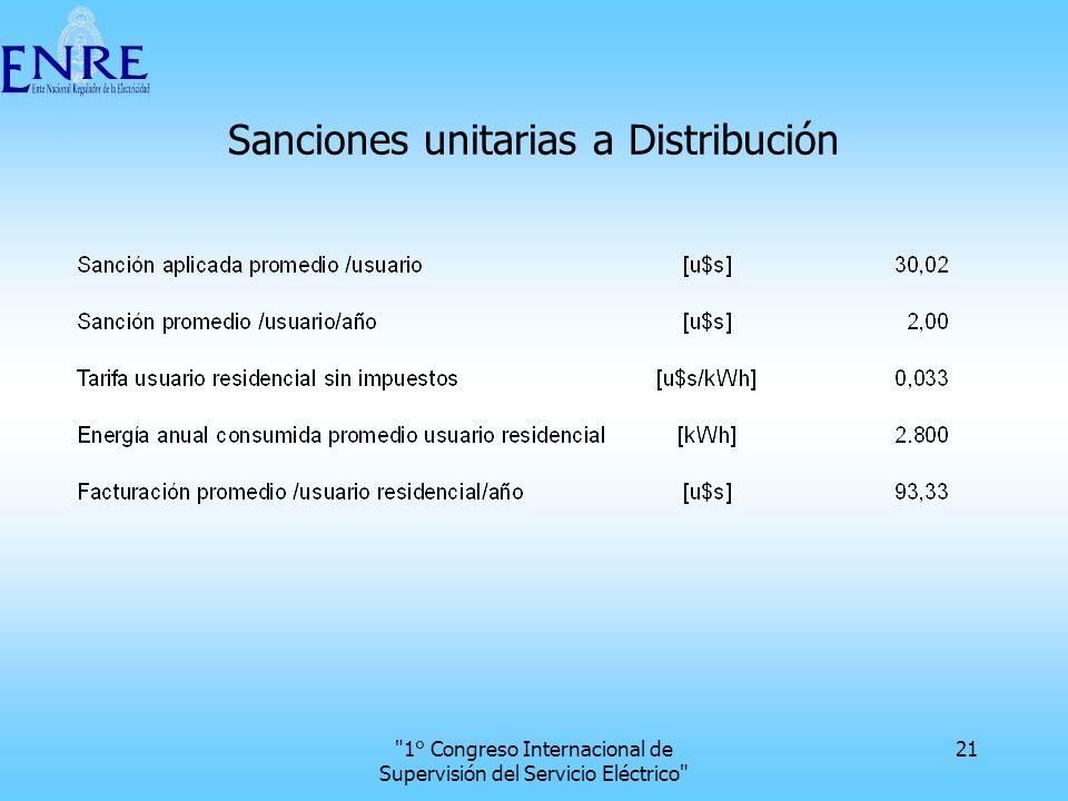 Sanciones unitarias a Distribución