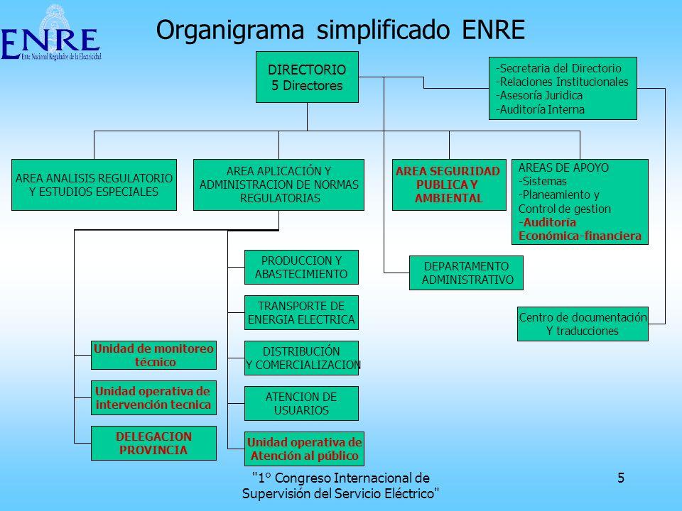 Organigrama simplificado ENRE