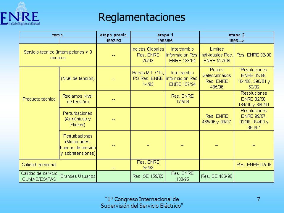 1° Congreso Internacional de Supervisión del Servicio Eléctrico