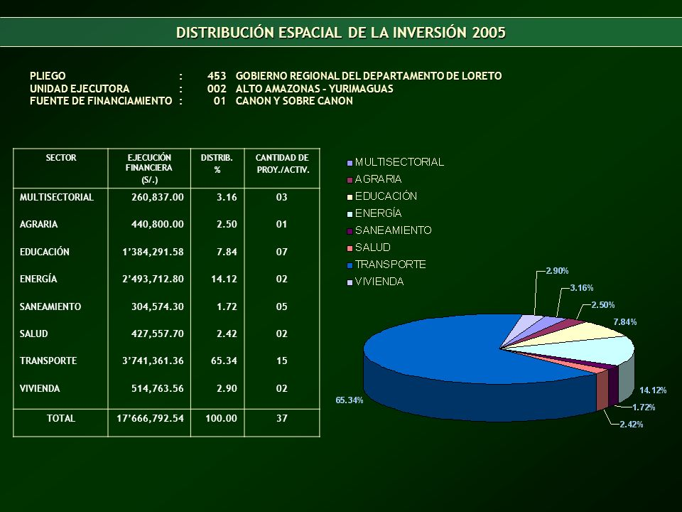DISTRIBUCIÓN ESPACIAL DE LA INVERSIÓN 2005