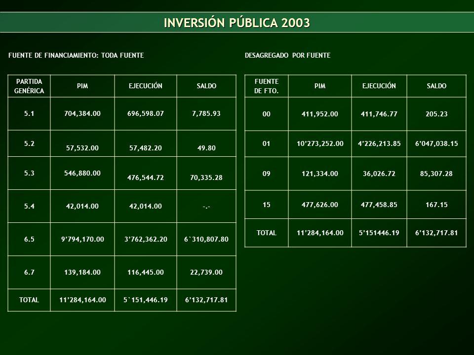 INVERSIÓN PÚBLICA 2003 FUENTE DE FINANCIAMIENTO: TODA FUENTE