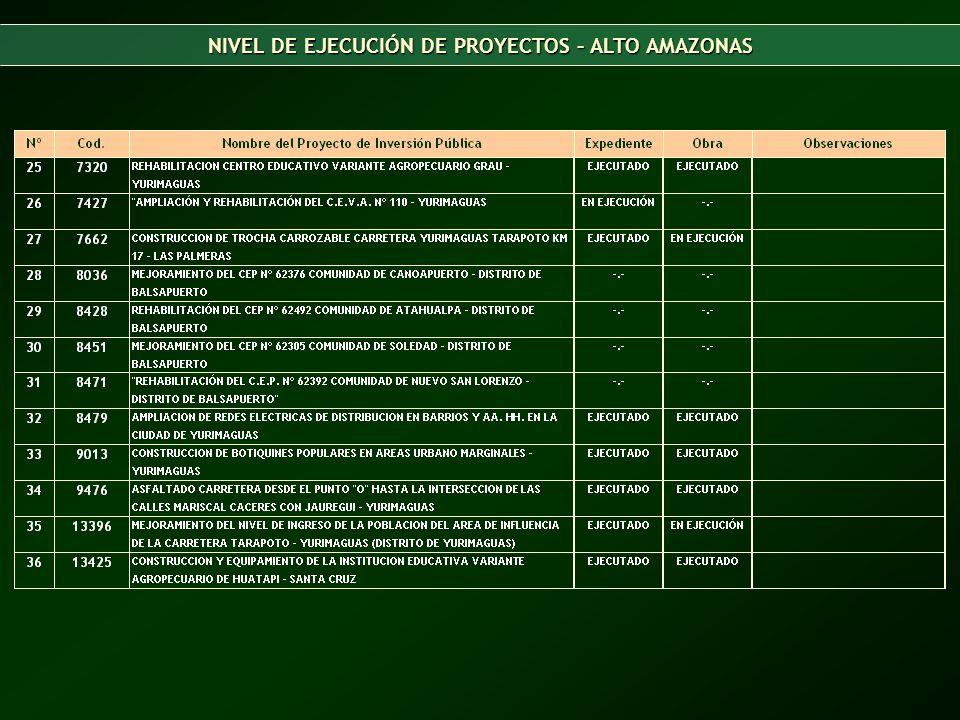 NIVEL DE EJECUCIÓN DE PROYECTOS – ALTO AMAZONAS