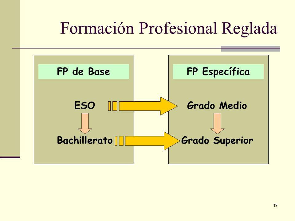 Formación Profesional Reglada