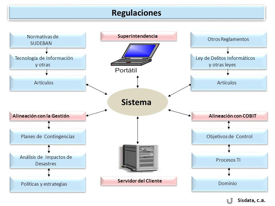 Regulaciones Sistema Sisdata, c.a. Normativas de SUDEBAN